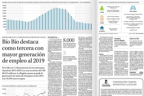Bío Bío destaca como tercera con mayor generación de empleo al 2019