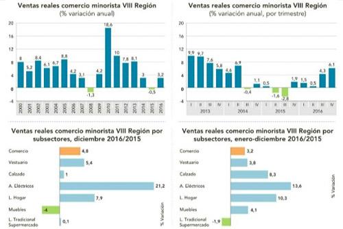 Venta minorista creció cerca de un 5% en diciembre en la Región del Bío Bío