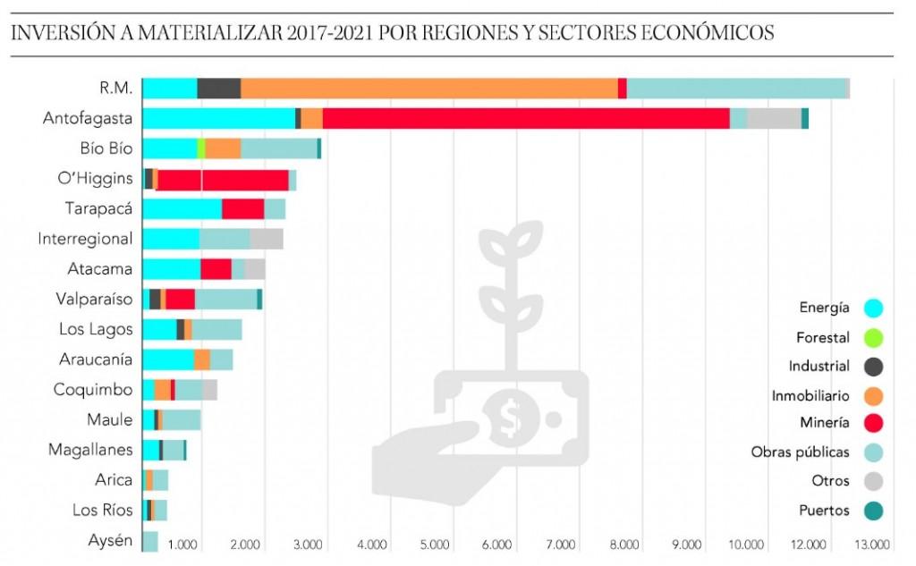 Inversión regional es la tercera más alta del país